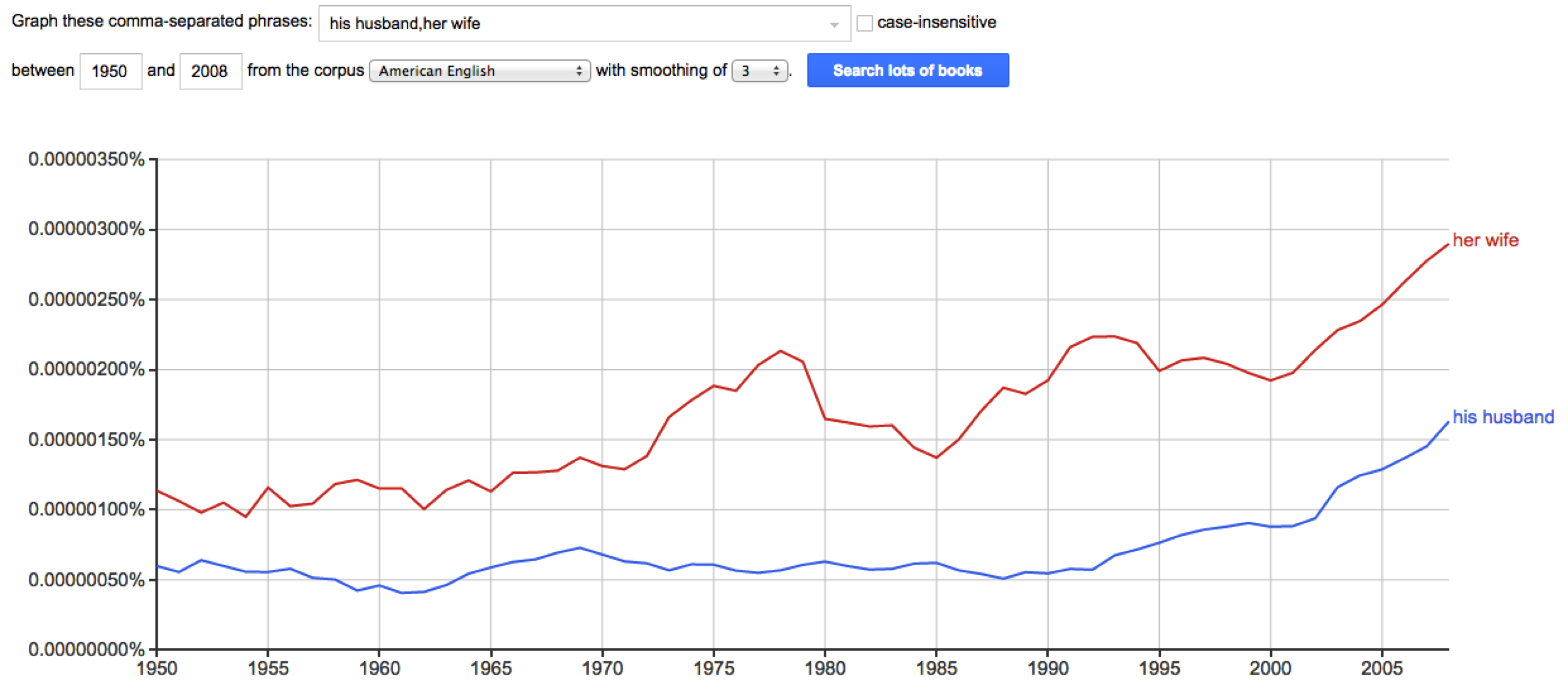 google ngram, his husband, her wife