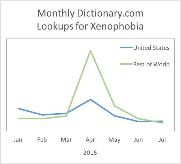 Dictionary com's 2016 Word of the Year: Xenophobia - Everything
