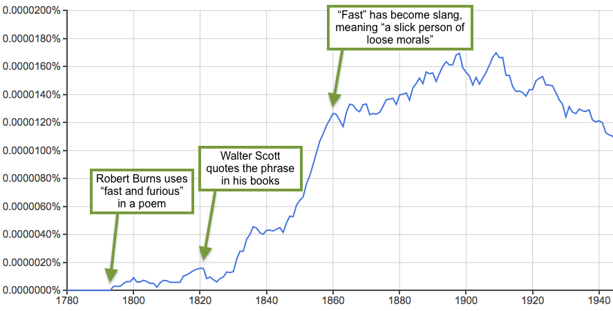fast_and_furious_ngram