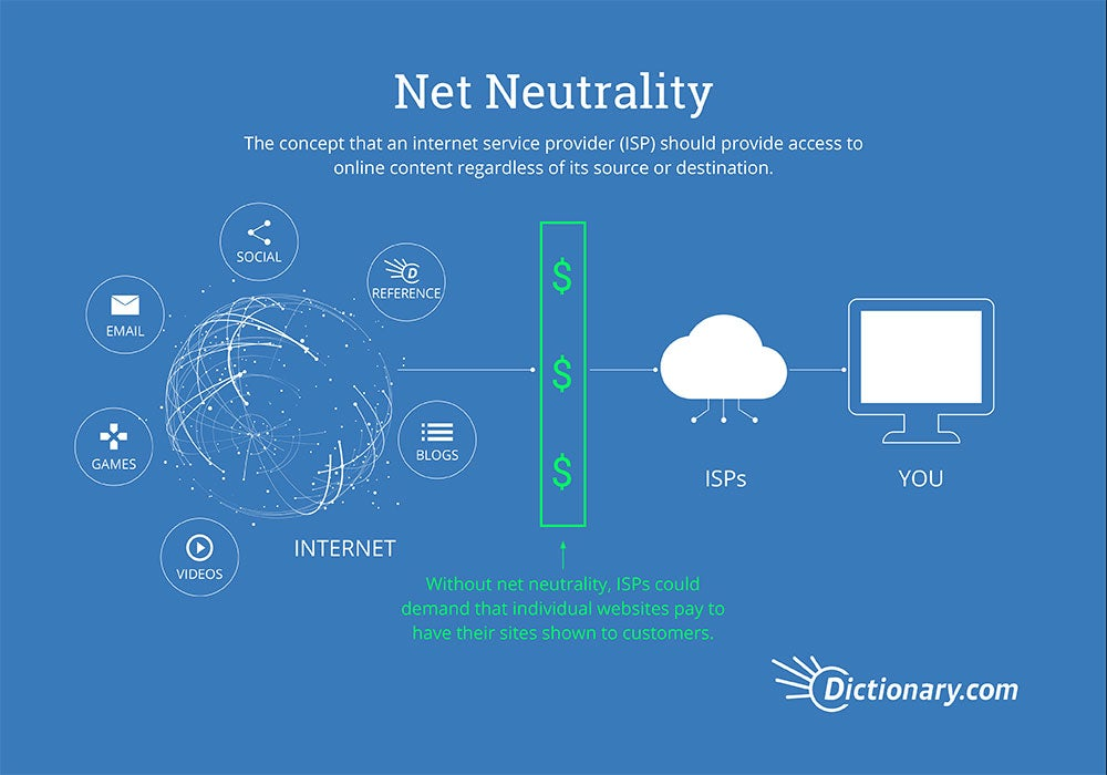 Net Neutrality Infographic explainer