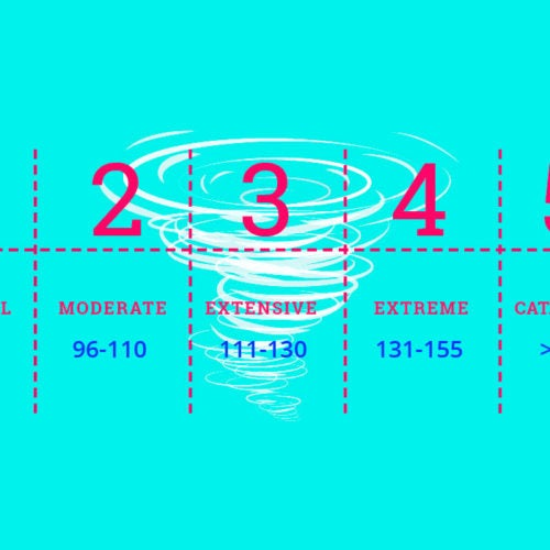 Category 4 Or 1 What Hurricane Numbers Mean Everything After Z By Dictionary