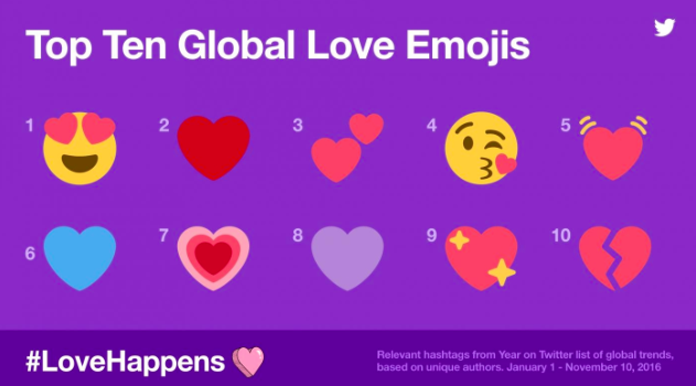 Twitter's Top Ten Global Love Emojis, which include face with heart-shaped eyes and red heart emojis, and the hashtag love happens.