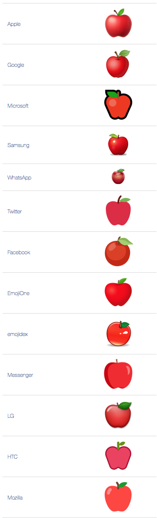 What does 🍎 - Red Apple Emoji mean?
