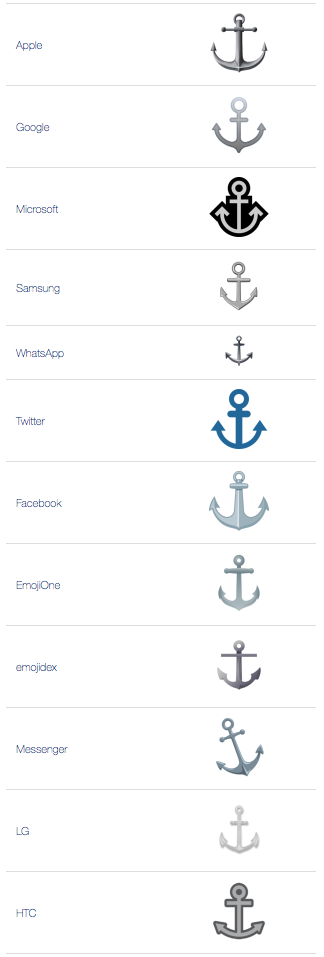 What Does Anchor Emoji Mean