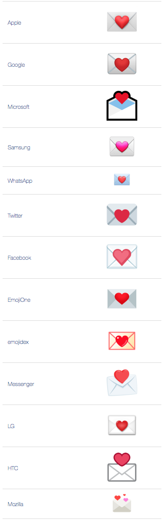 What does 💌 - Love Letter Emoji mean?