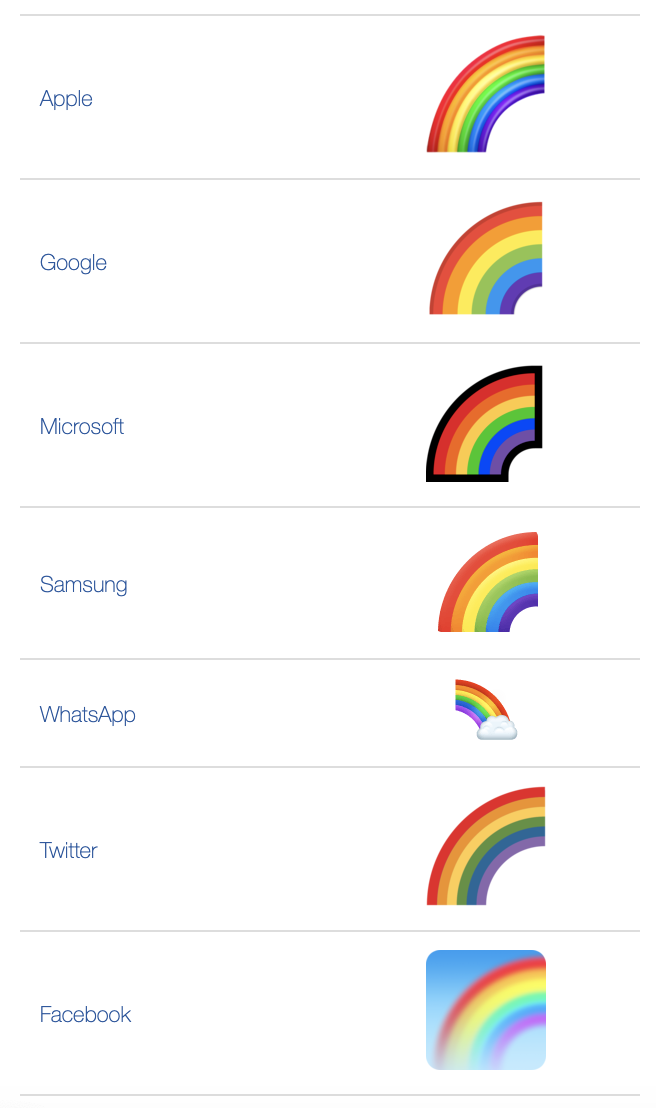 What Does 🌈 Rainbow Emoji Mean? - Emoji by Dictionary com