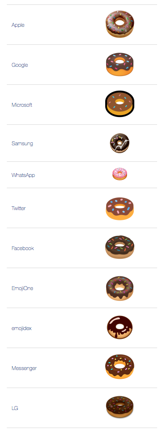 What does 🍩 - Doughnut Emoji mean?