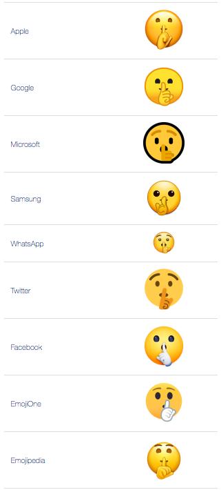 ATW: What does 🤫 - Shushing Face Emoji mean?