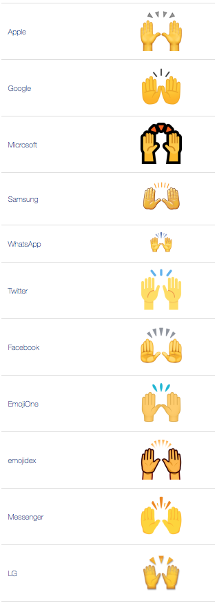 ATW: What does 🙌 - Raising Hands Emoji mean?