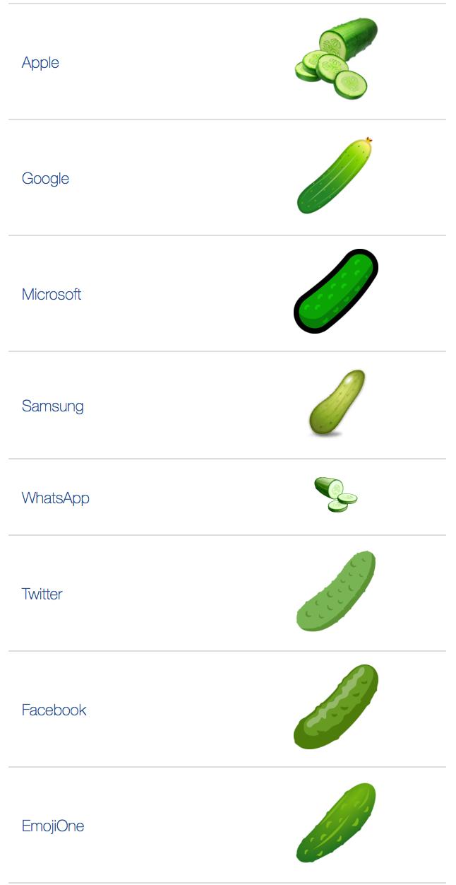 Emoji what mean tinder on does sushi Emoji Meanings: