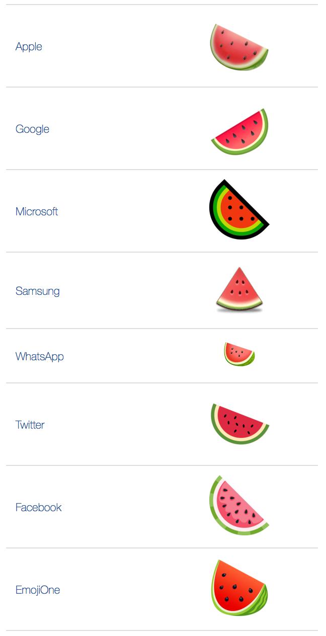 ATW: What does 🍉 - Watermelon Emoji mean?