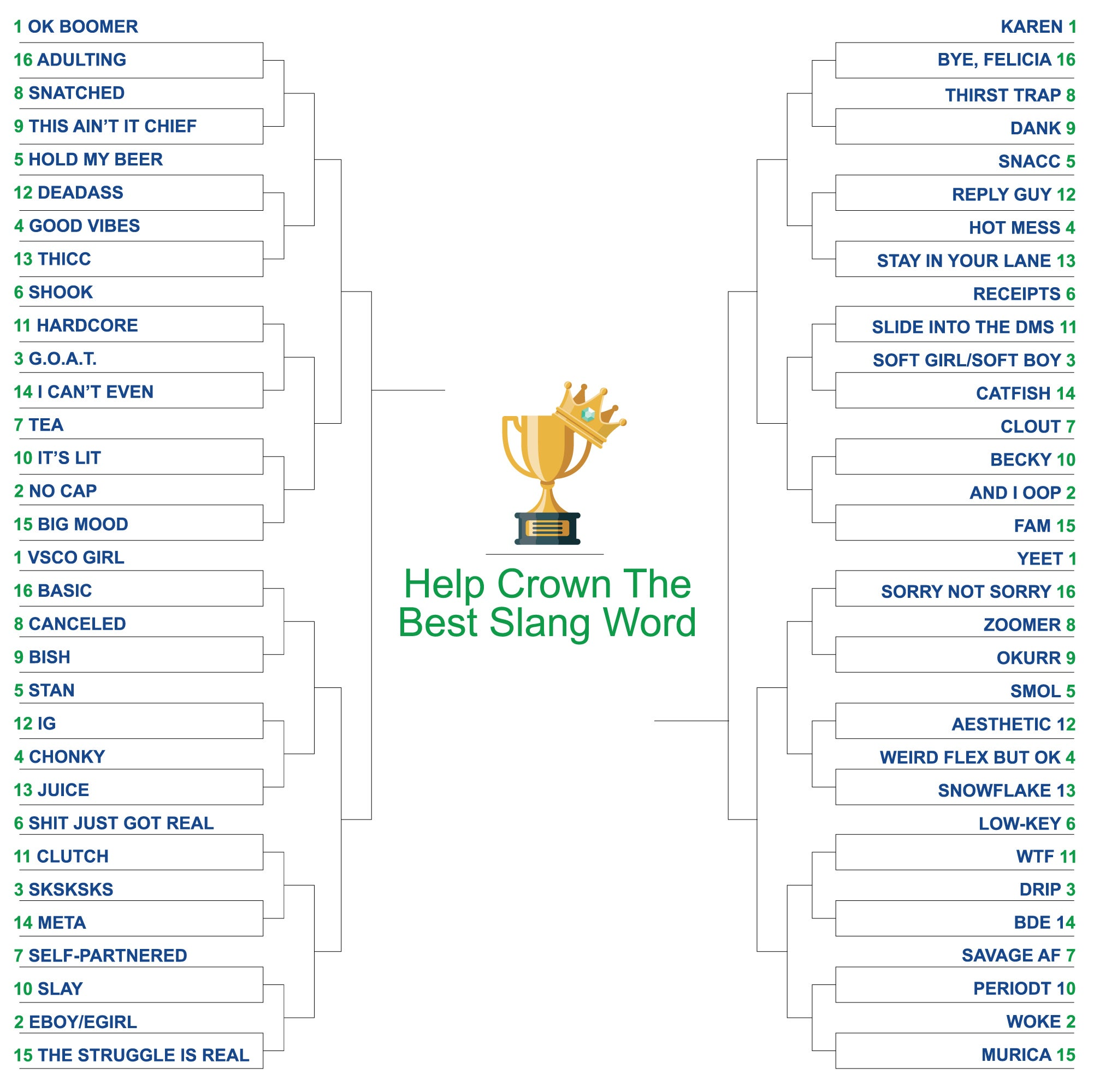 It's March Madness Pick The Best Slang Word In English