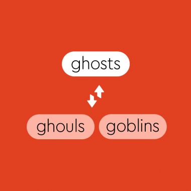 text saying ghosts, ghouls, goblins, with arrows in between them.